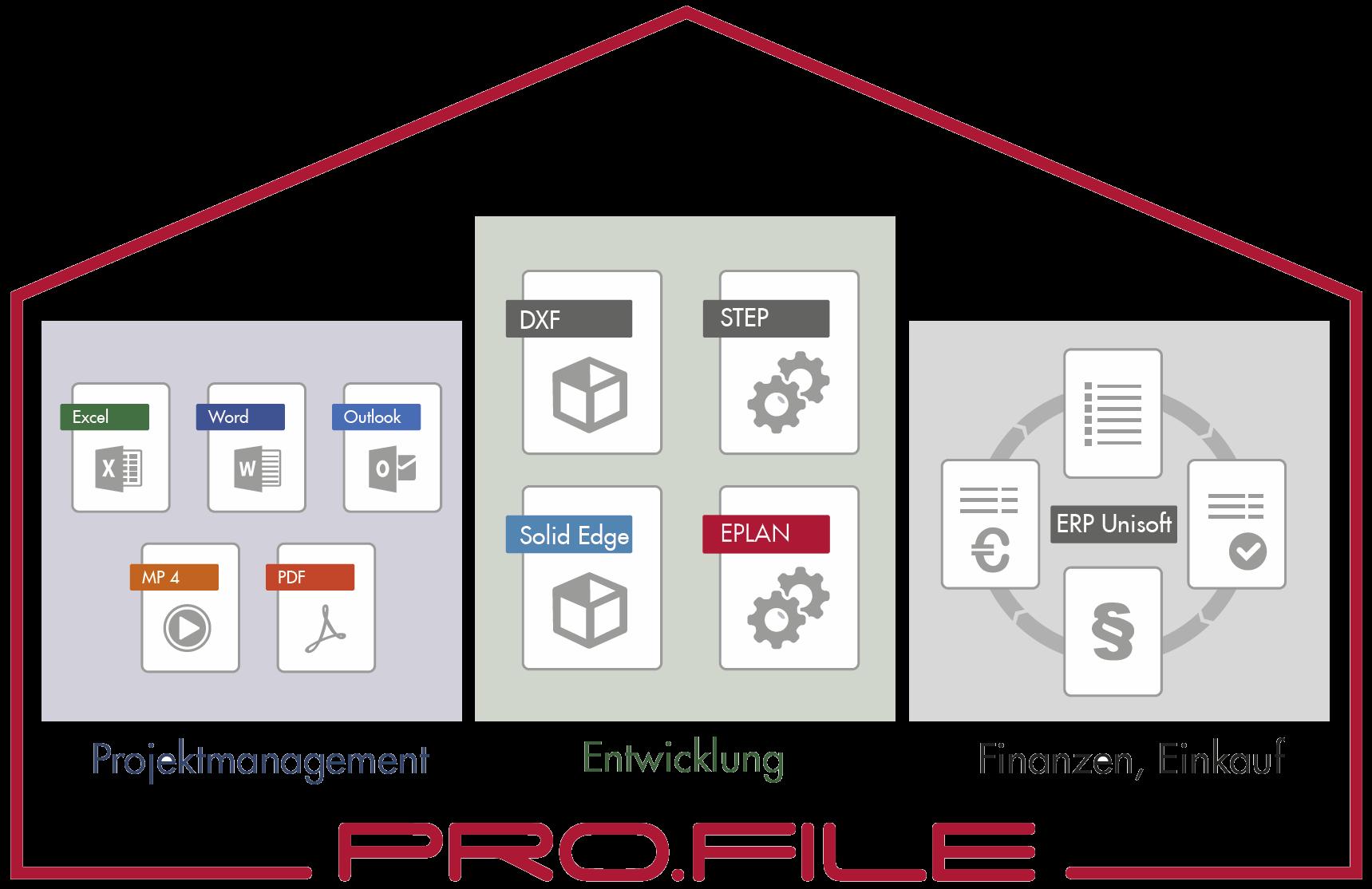 Papierlose Projekte durch digitale Prozesssteuerung