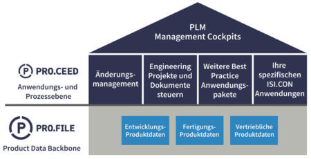 PLM-Software (Product Lifecycle Management) Ebenen