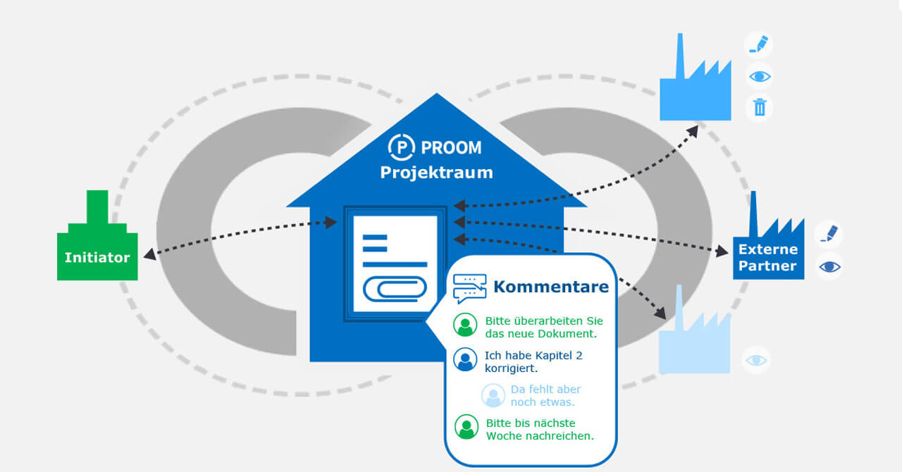 Kommunikation direkt am Dokument mit PROOM 3.2