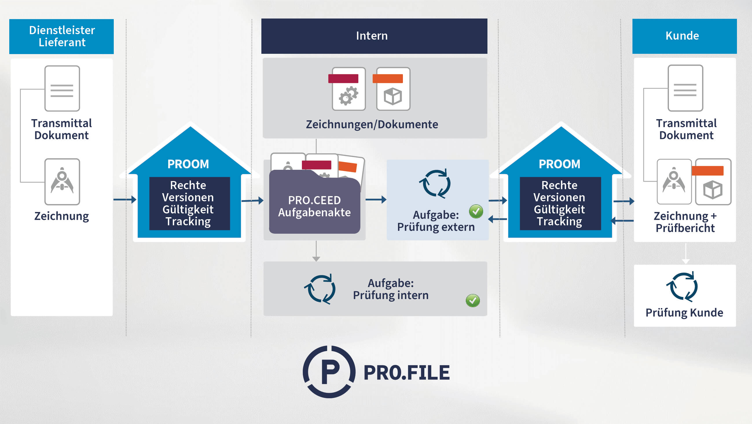 Proman GmbH realisiert Collaborative PLM mit PROOM