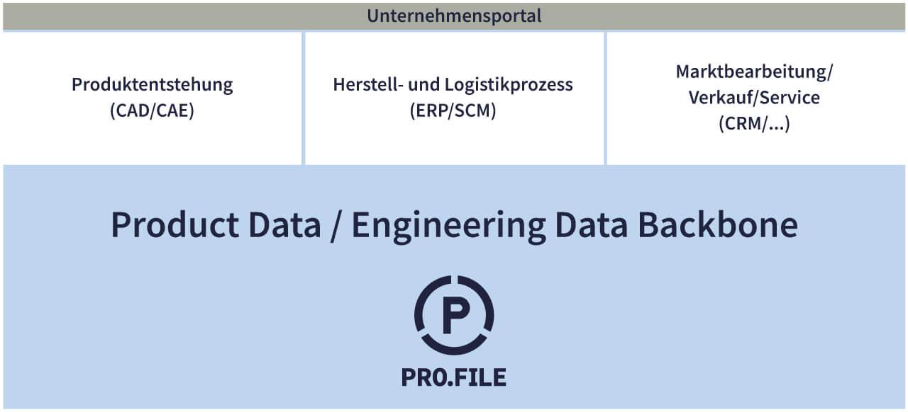 PLM-System als zentrales Informationstool