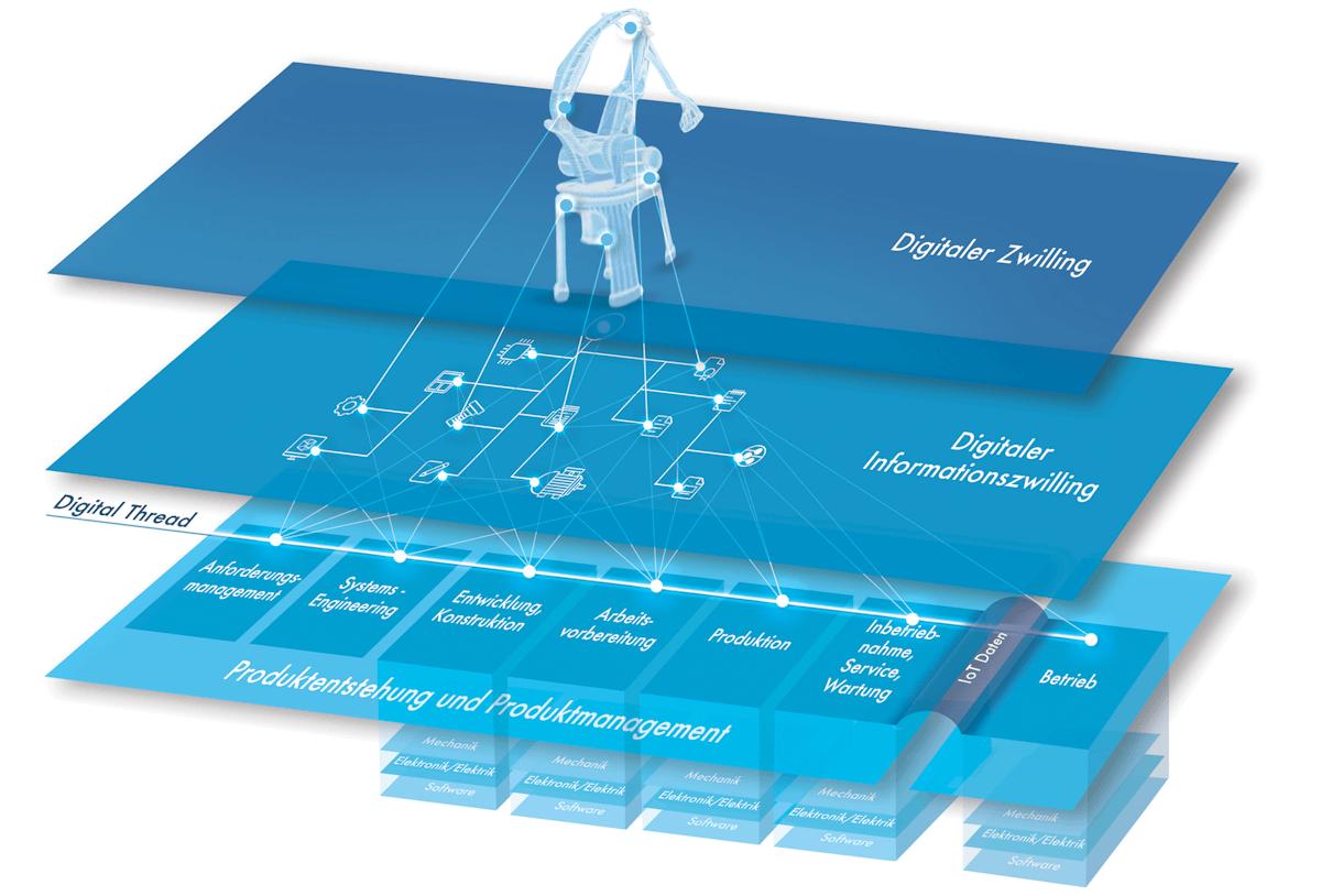 Das Product Data Backbone als Startpunkt für Digitalisierung