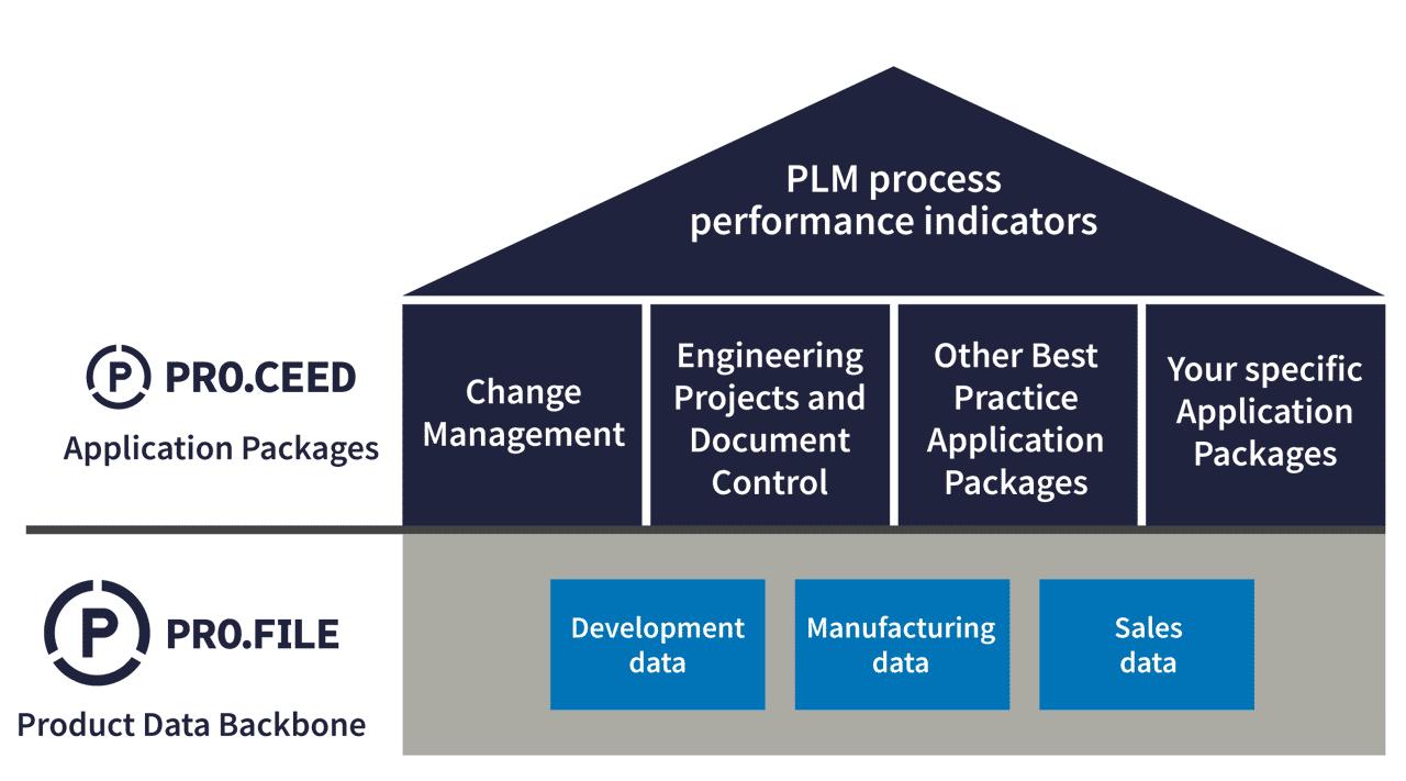 PLM-Software (Product Lifecycle Management) Ebenen