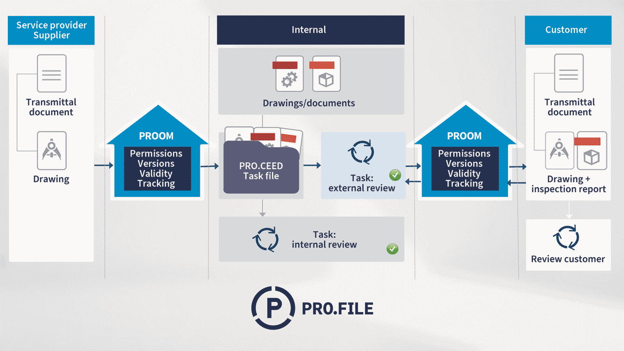 Proman GmbH implements collaborative PLM with PROOM