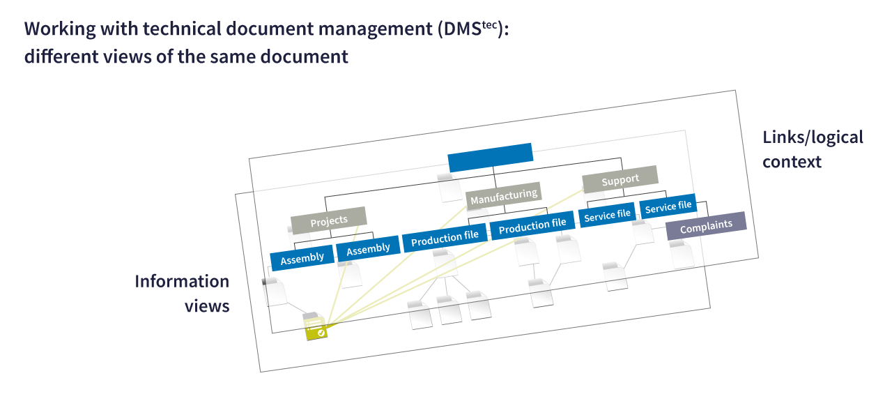 Technical document management in high demand for project work