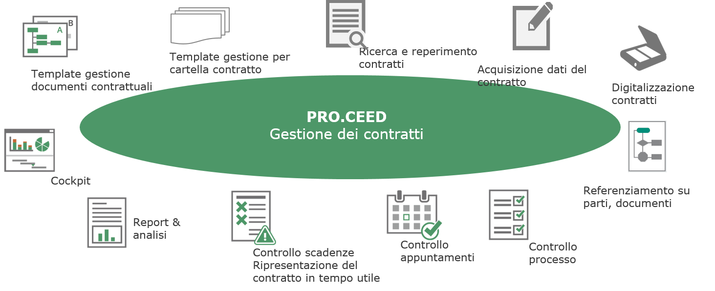 Contract management con PRO.CEED