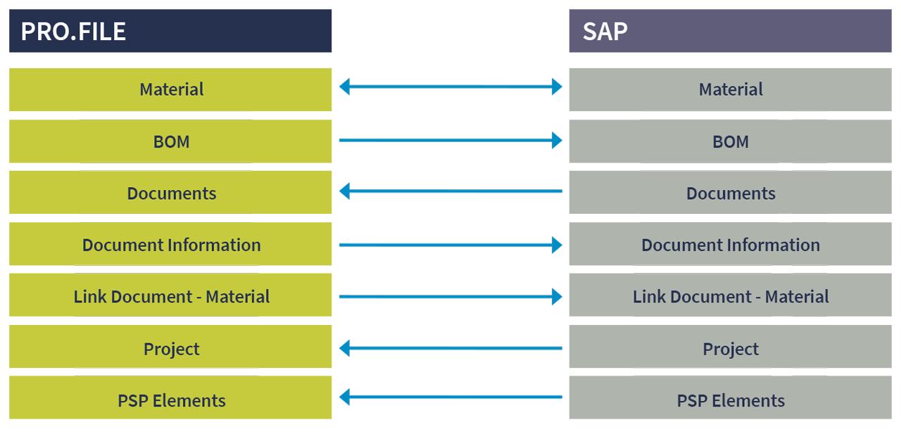 SAP e PRO.FILE