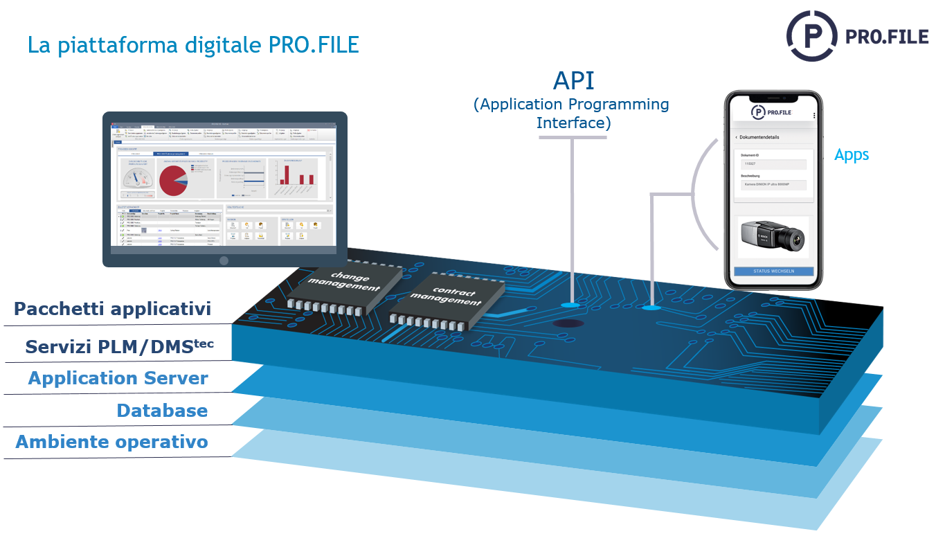 La piattaforma digitale PRO.FILE